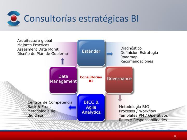 Consultorías estratégicas BI