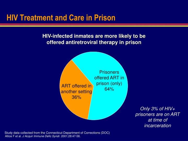 HIV Treatment and Care in Prison