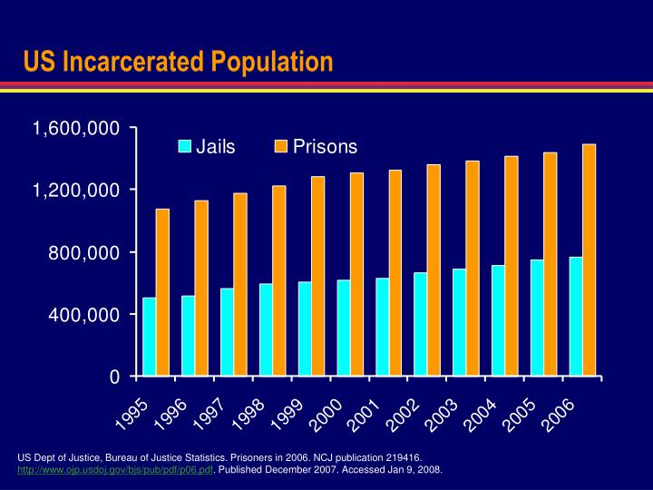 US Incarcerated Population