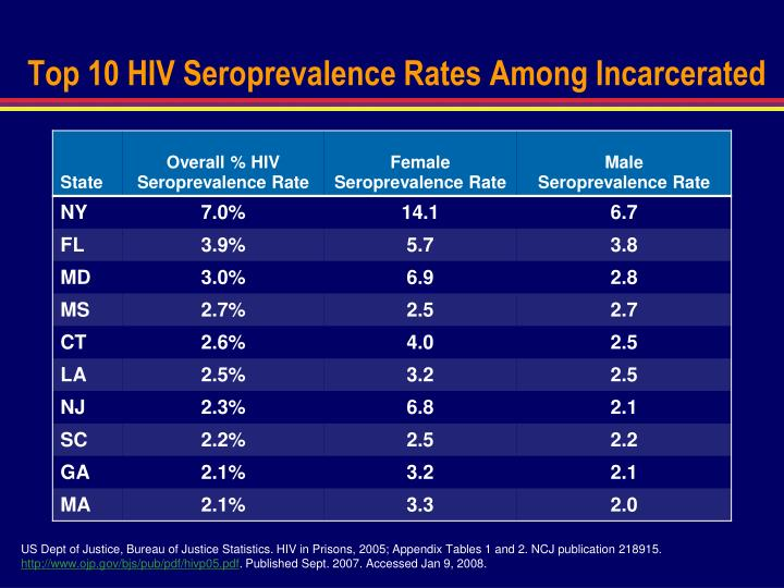 Top 10 HIV Seroprevalence Rates Among Incarcerated