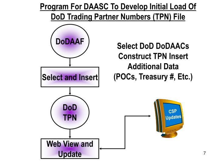 Program For DAASC To Develop Initial Load Of