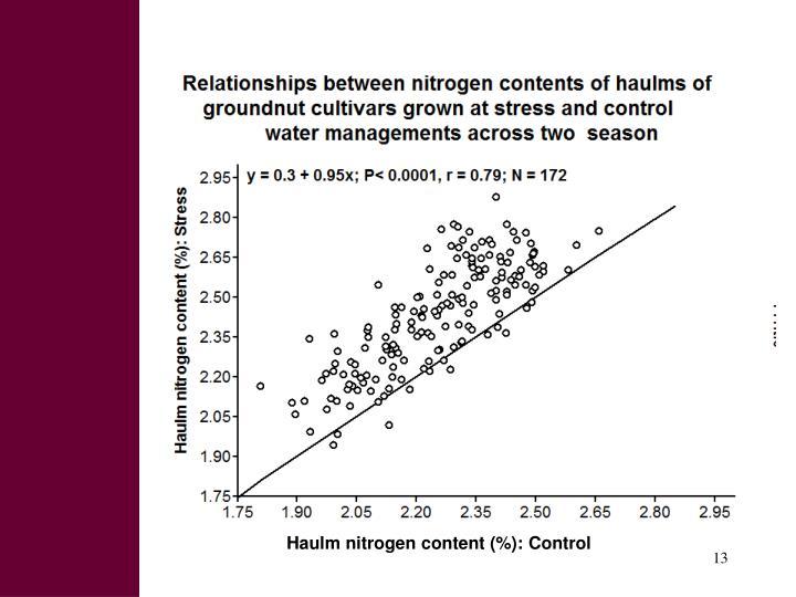Haulm nitrogen content (%): Control