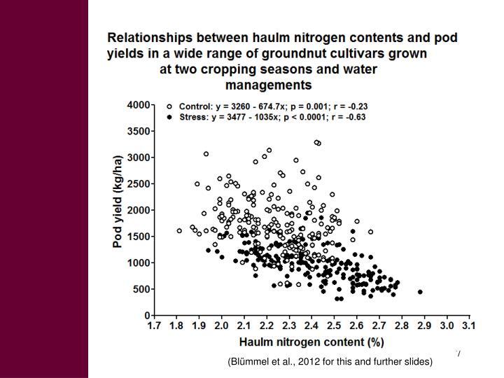 (Blümmel et al., 2012 for this and further slides)