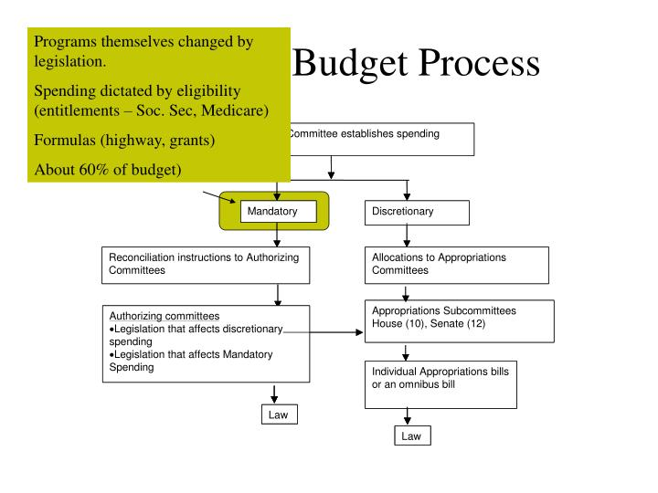 Programs themselves changed by legislation.