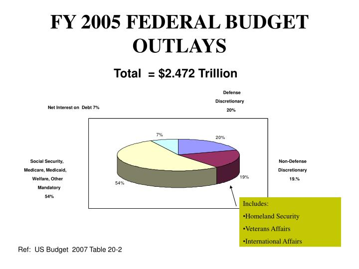 FY 2005 FEDERAL BUDGET OUTLAYS