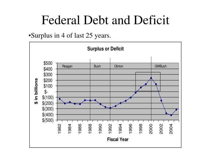 Federal Debt and Deficit