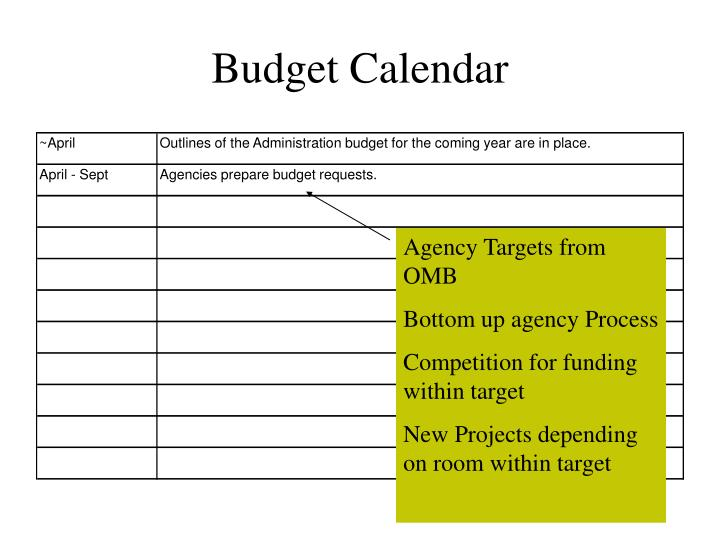 Agency Targets from OMB