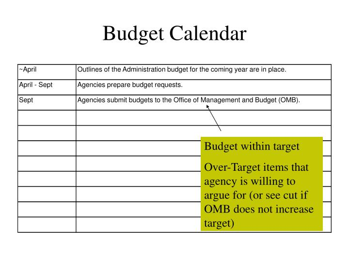 Budget within target