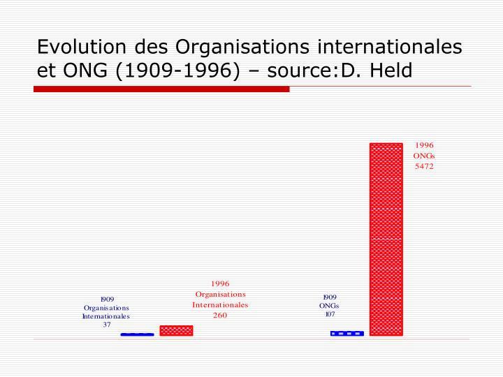 Evolution des Organisations internationales et ONG (1909-1996) – source:D. Held