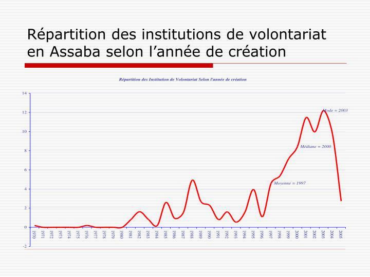 Répartition des institutions de volontariat en Assaba selon l'année de création