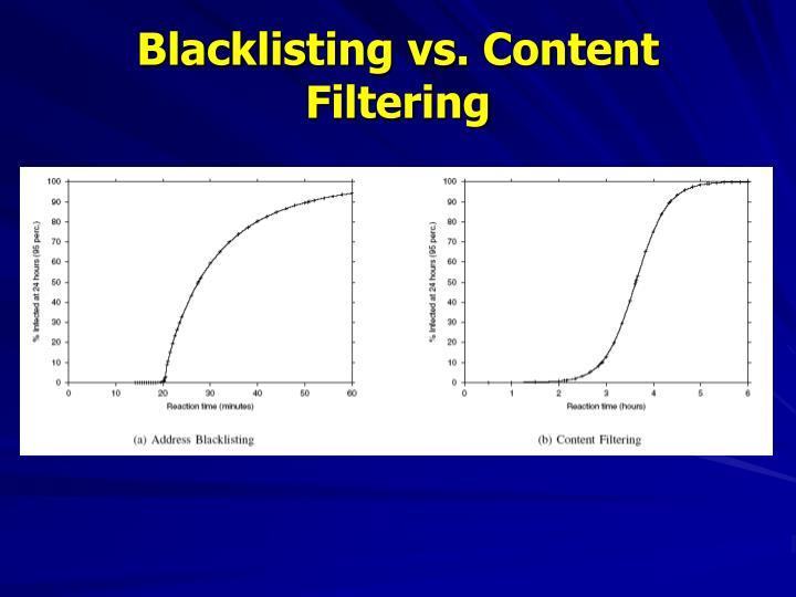 Blacklisting vs. Content Filtering