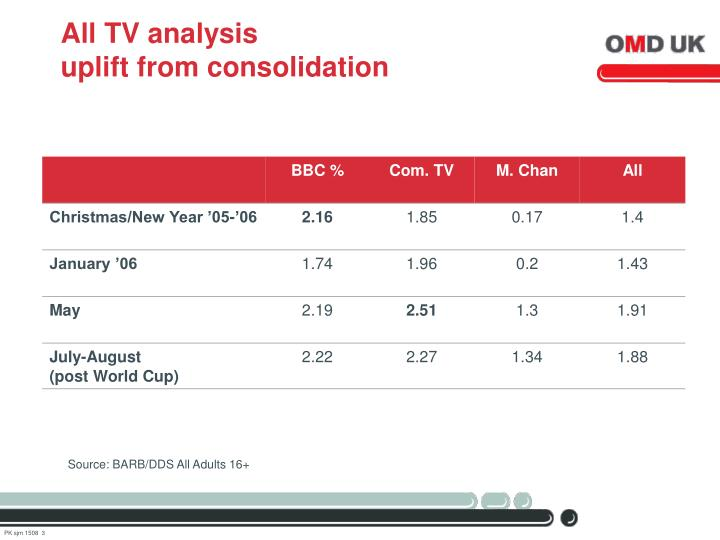 All tv analysis uplift from consolidation