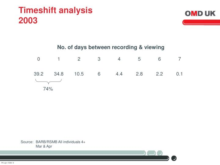 Timeshift analysis