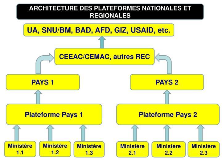 ARCHITECTURE DES PLATEFORMES NATIONALES ET REGIONALES