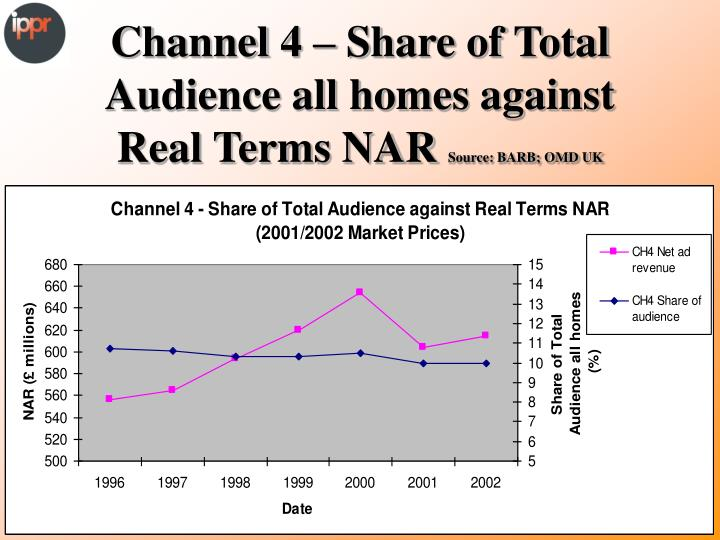 Channel 4 – Share of Total Audience all homes against Real Terms NAR