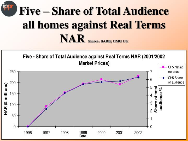 Five – Share of Total Audience all homes against Real Terms NAR