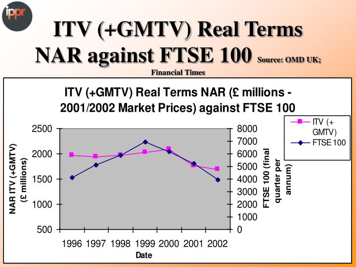 ITV (+GMTV) Real Terms NAR against FTSE 100