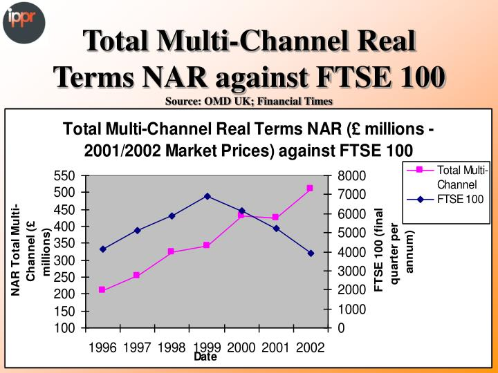 Total Multi-Channel Real Terms NAR against FTSE 100
