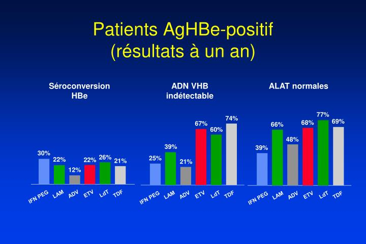 Patients AgHBe-positif