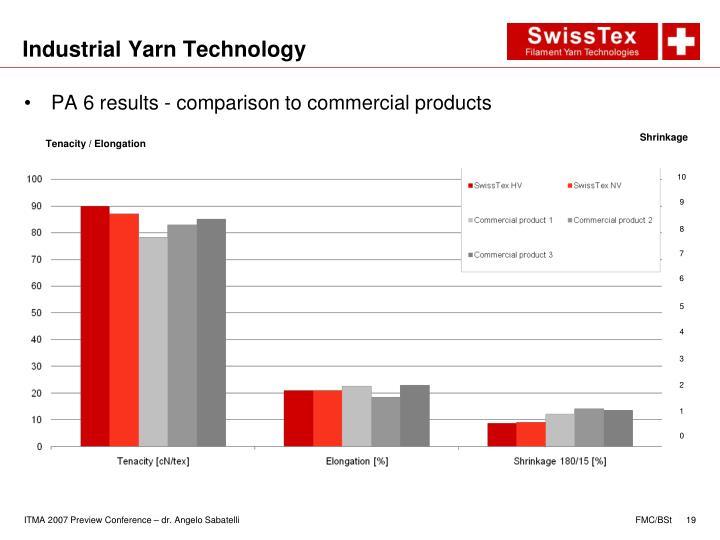 Industrial Yarn Technology