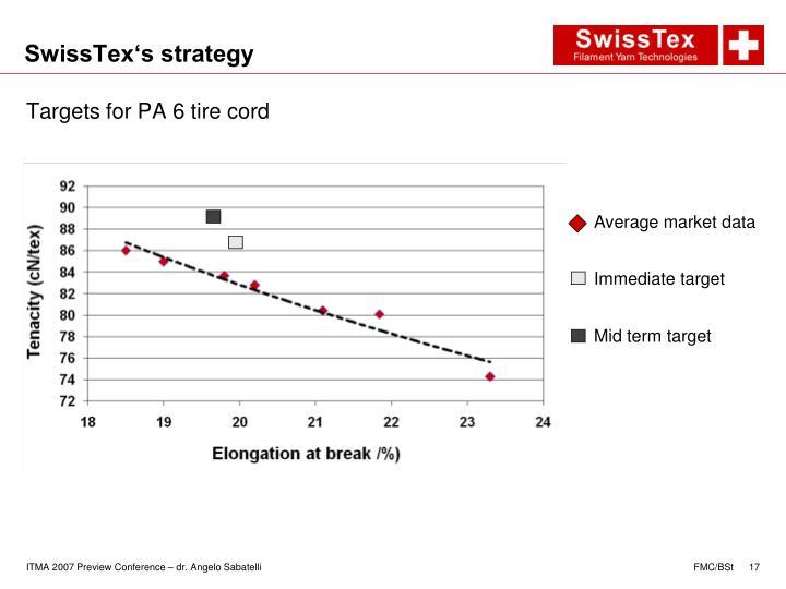 SwissTex's strategy