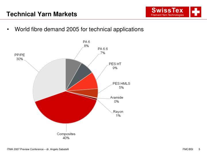 Technical Yarn Markets