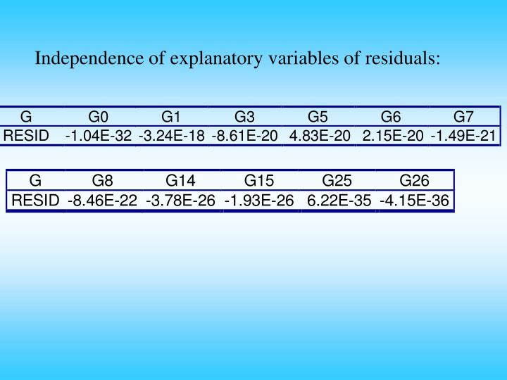 Independence of explanatory variables of residuals: