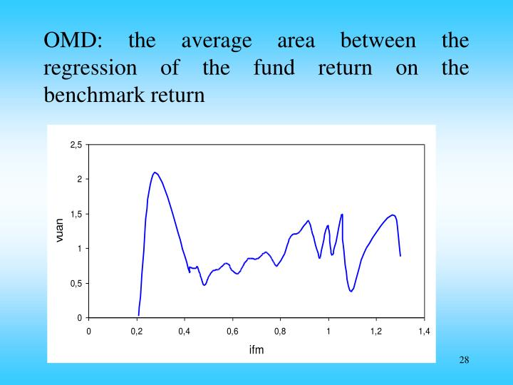 OMD: the average area between the regression of the fund return on the benchmark return