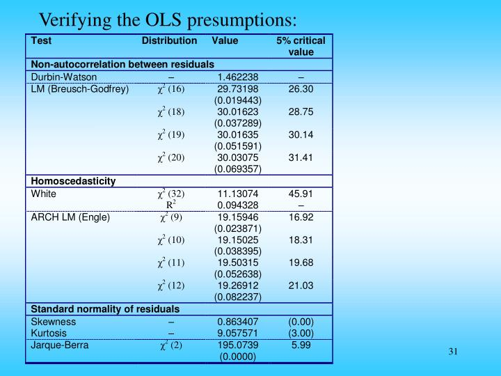 Verifying the OLS presumptions:
