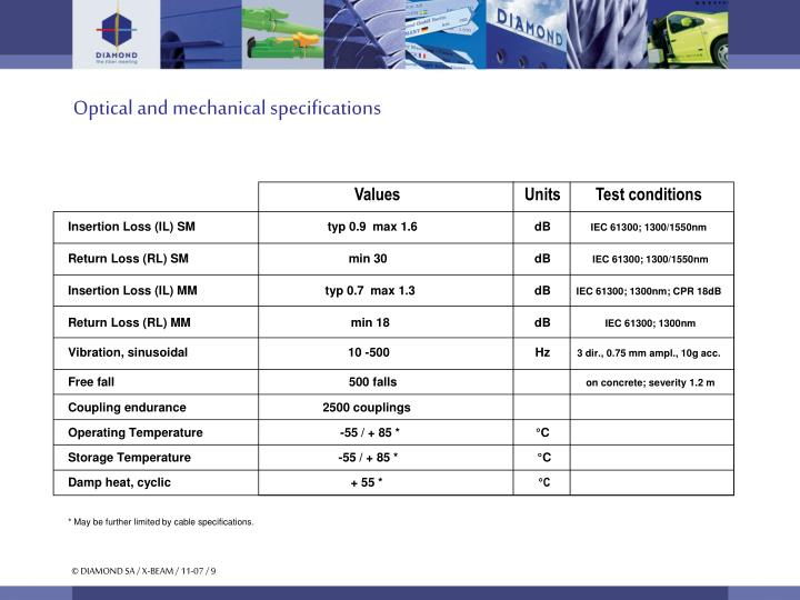 Optical and mechanical specifications