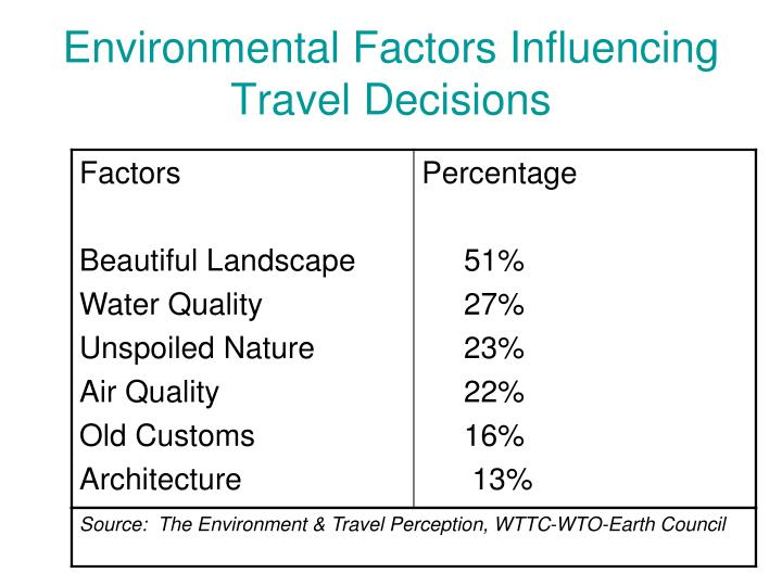 Environmental Factors Influencing Travel Decisions