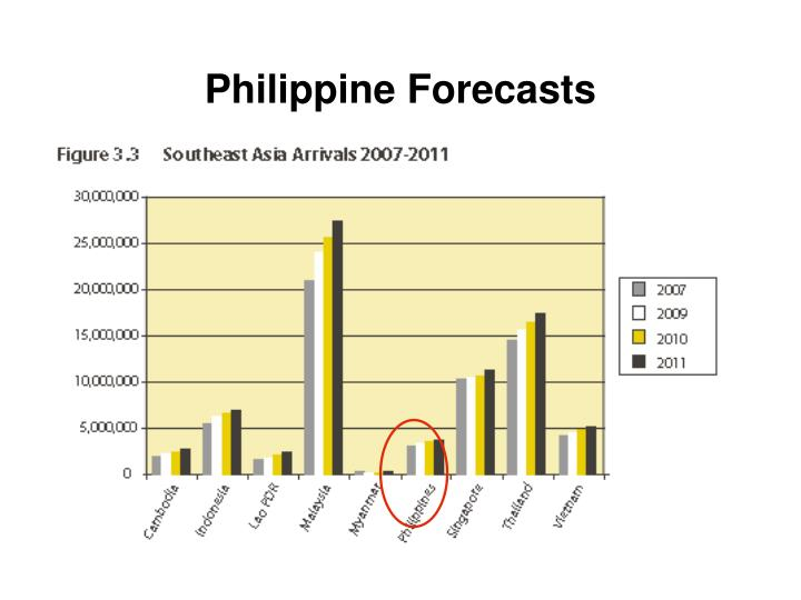 Philippine Forecasts