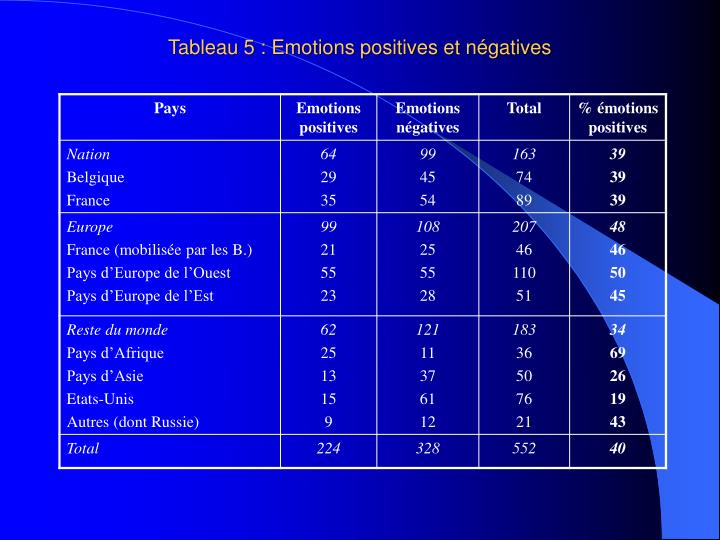 Tableau 5 : Emotions positives et négatives