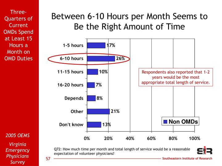 Between 6-10 Hours per Month Seems to Be the Right Amount of Time