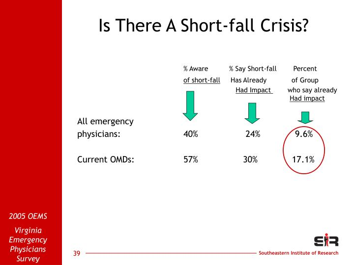 Is There A Short-fall Crisis?