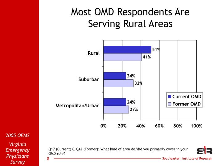 Most OMD Respondents Are