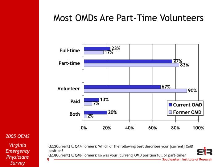 Most OMDs Are Part-Time Volunteers