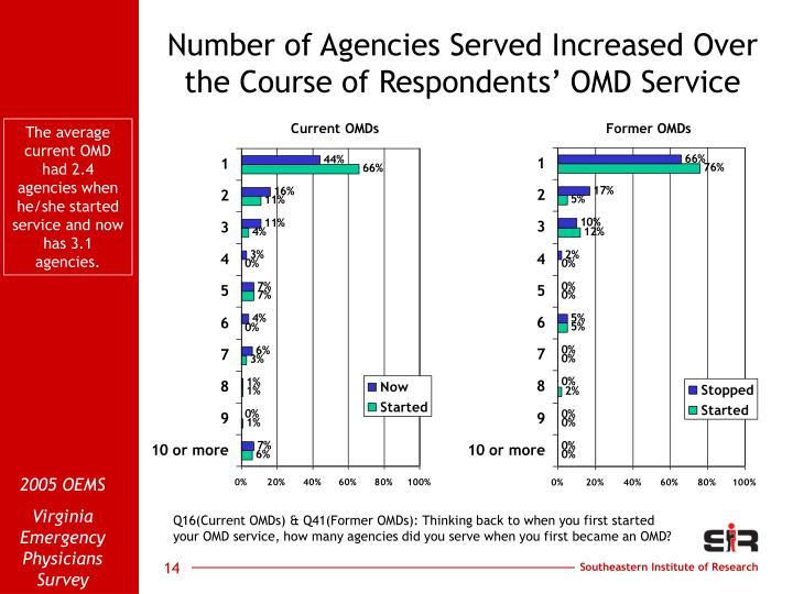 Number of Agencies Served Increased Over the Course of Respondents' OMD Service