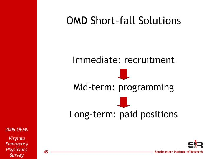 OMD Short-fall Solutions