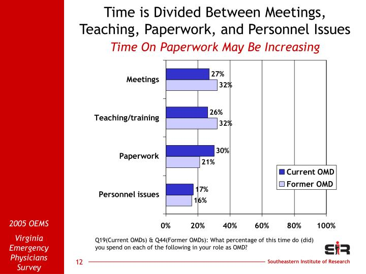 Time is Divided Between Meetings, Teaching, Paperwork, and Personnel Issues