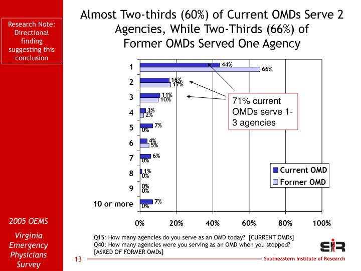 Almost Two-thirds (60%) of Current OMDs Serve 2 Agencies, While Two-Thirds (66%) of