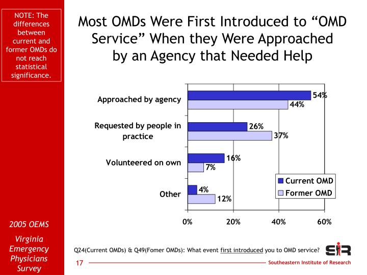 NOTE: The differences between current and former OMDs do not reach statistical significance.