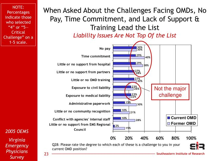 """NOTE: Percentages indicate those who selected """"4"""" or """"5—Critical Challenge"""" on a 1-5 scale."""