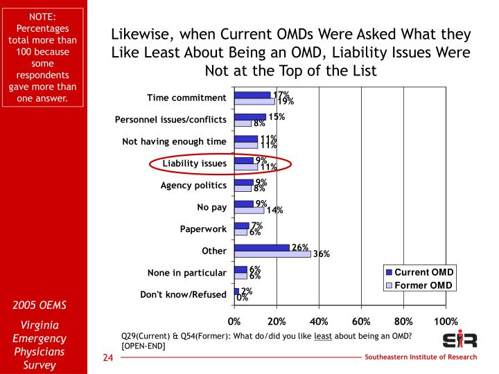 NOTE: Percentages total more than 100 because some respondents gave more than one answer.