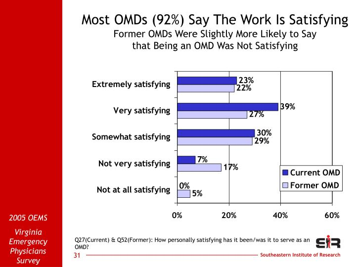 Most OMDs (92%) Say The Work Is Satisfying