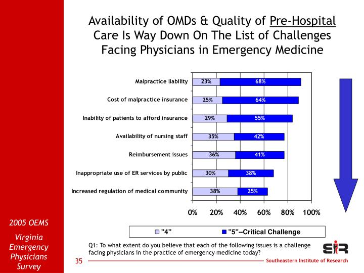 Availability of OMDs & Quality of