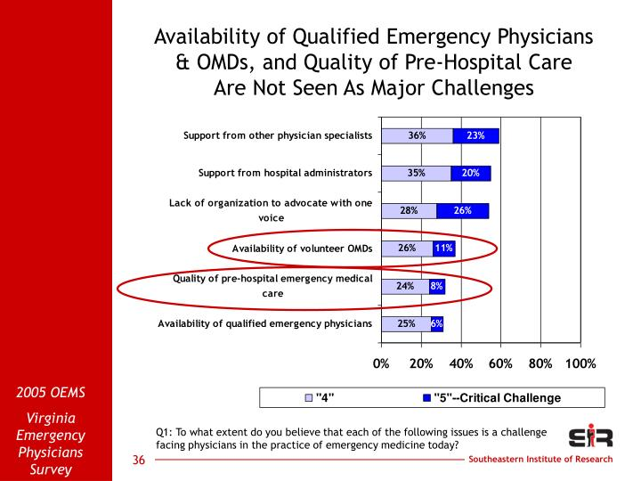 Availability of Qualified Emergency Physicians