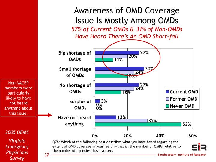 Awareness of OMD Coverage