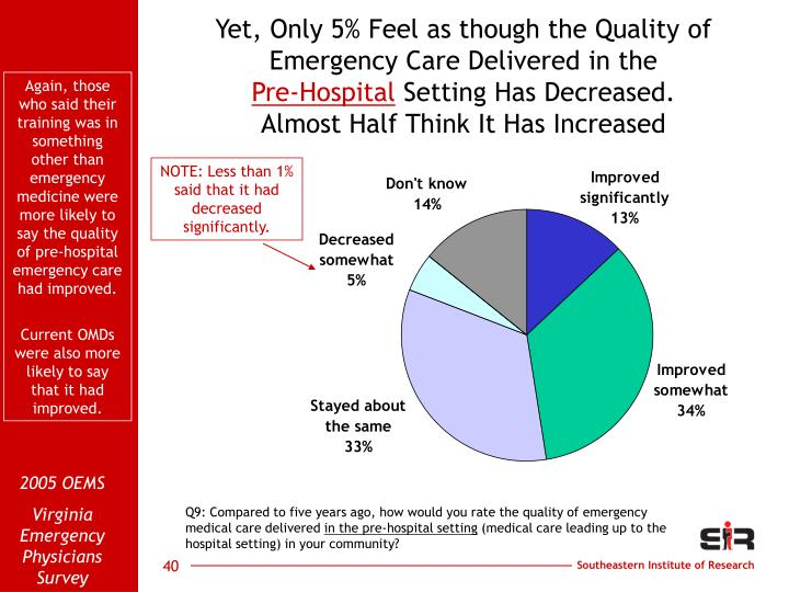 Yet, Only 5% Feel as though the Quality of Emergency Care Delivered in the