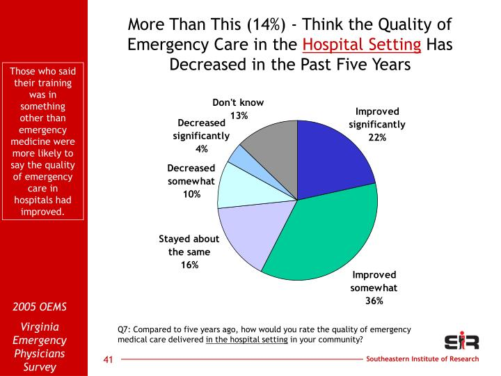 More Than This (14%) - Think the Quality of Emergency Care in the